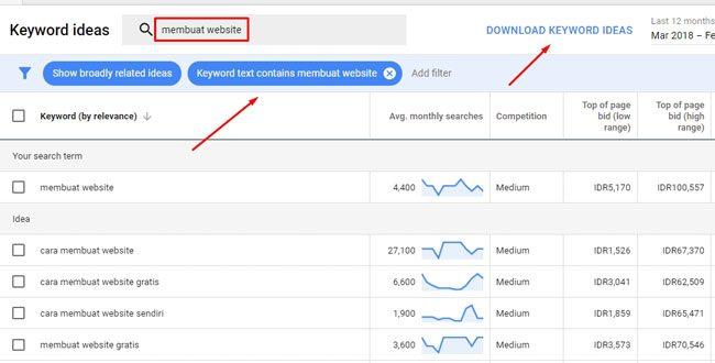 Tampilan Google Keyword Planner