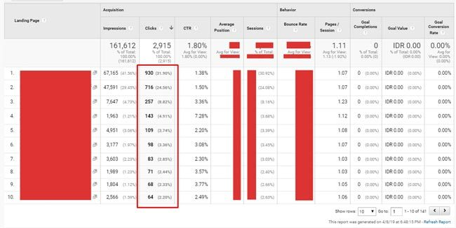 Data artikel di Google Analytics