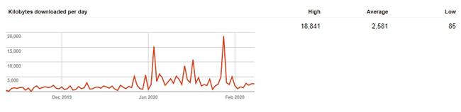 Ukuran halaman blog Anda yang di download Googlebot