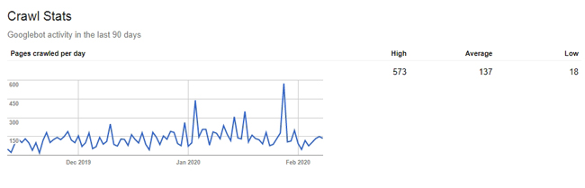 Jumlah halaman blog Anda yang dikunjungi Googlebot setiap hari