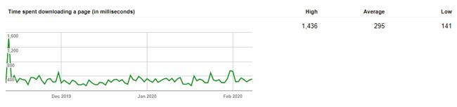 Laporan aktivitas Googlebot mendownload halaman blog Anda